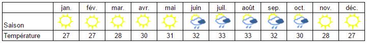 La météo à Cuba